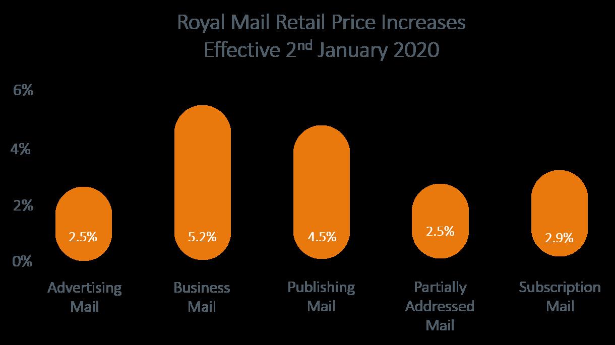 Royal Mail Price Increases 2020