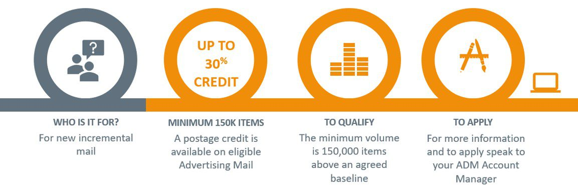 Mailmark Economy Incentive